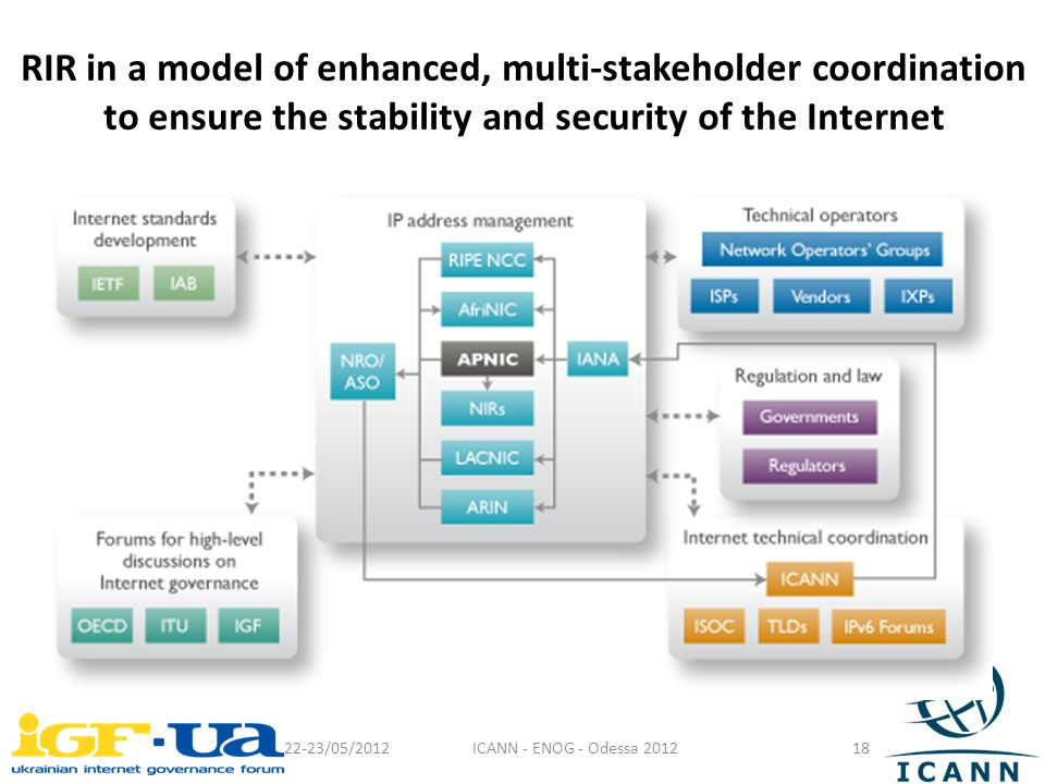 RIR in a model of enhanced, multi-stakeholder coordination to ensure the stability and security of the Internet 22-23/05/2012ICANN - ENOG - Odessa