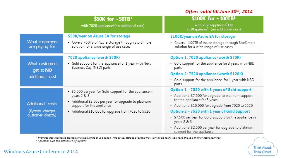Windows Azure Conference 2014 Compelling Economics: ASAP Offer 17 $100K for ~100TB 1 with 7020 appliance 2 OR 7520 appliance 2 (no additional cost) $50K for ~50TB 1 with 7020 appliance 2 (no additional cost) 1 Provides geo-replicated storage for a wide range of use cases.
