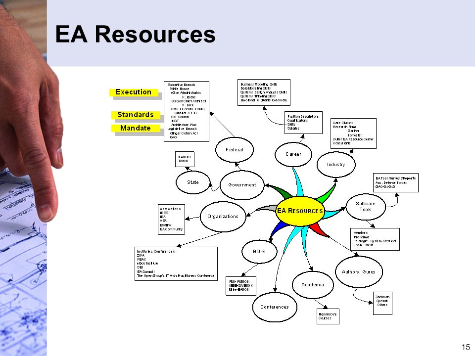 15 EA Resources