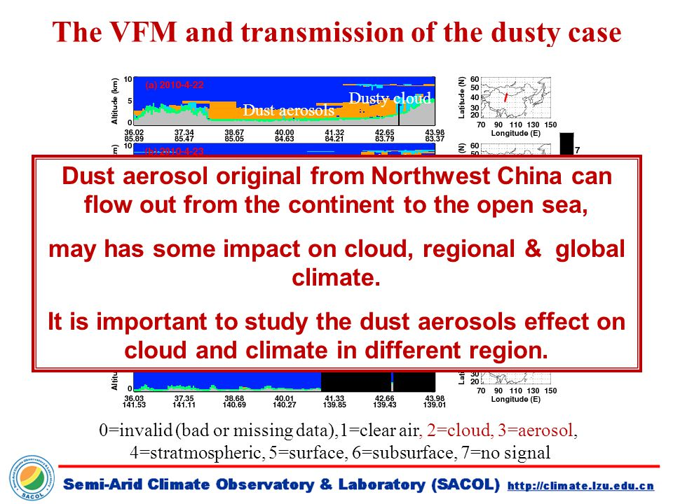 The VFM and transmission of the dusty case 0=invalid (bad or missing data),1=clear air, 2=cloud, 3=aerosol, 4=stratmospheric, 5=surface, 6=subsurface, 7=no signal Dust aerosols Dusty cloud Dust aerosol original from Northwest China can flow out from the continent to the open sea, may has some impact on cloud, regional & global climate.