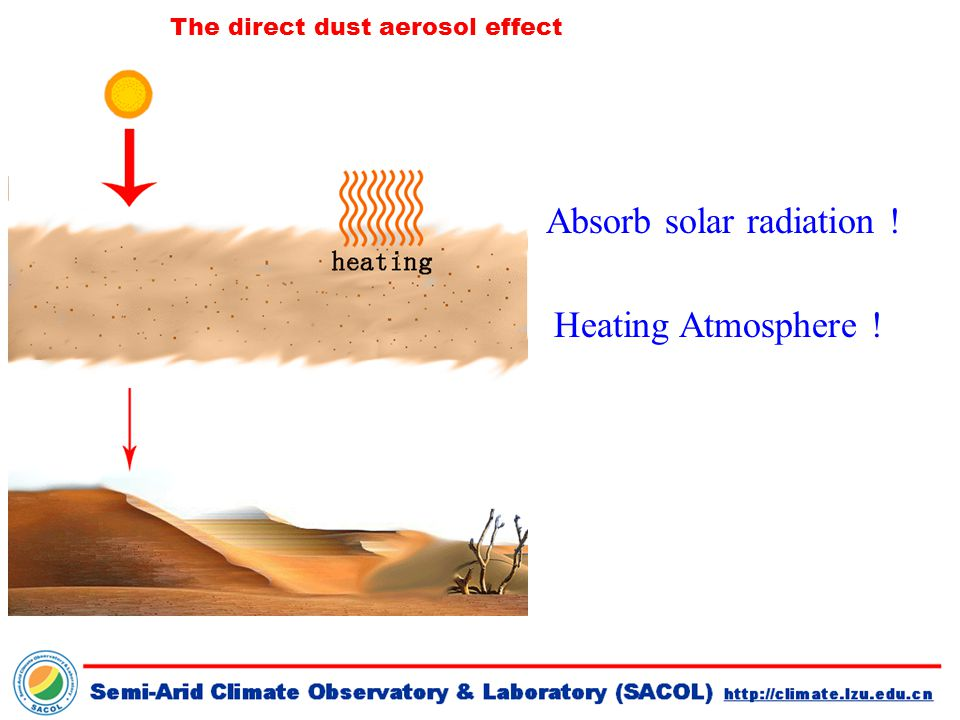 The direct dust aerosol effect Absorb solar radiation ! Heating Atmosphere !