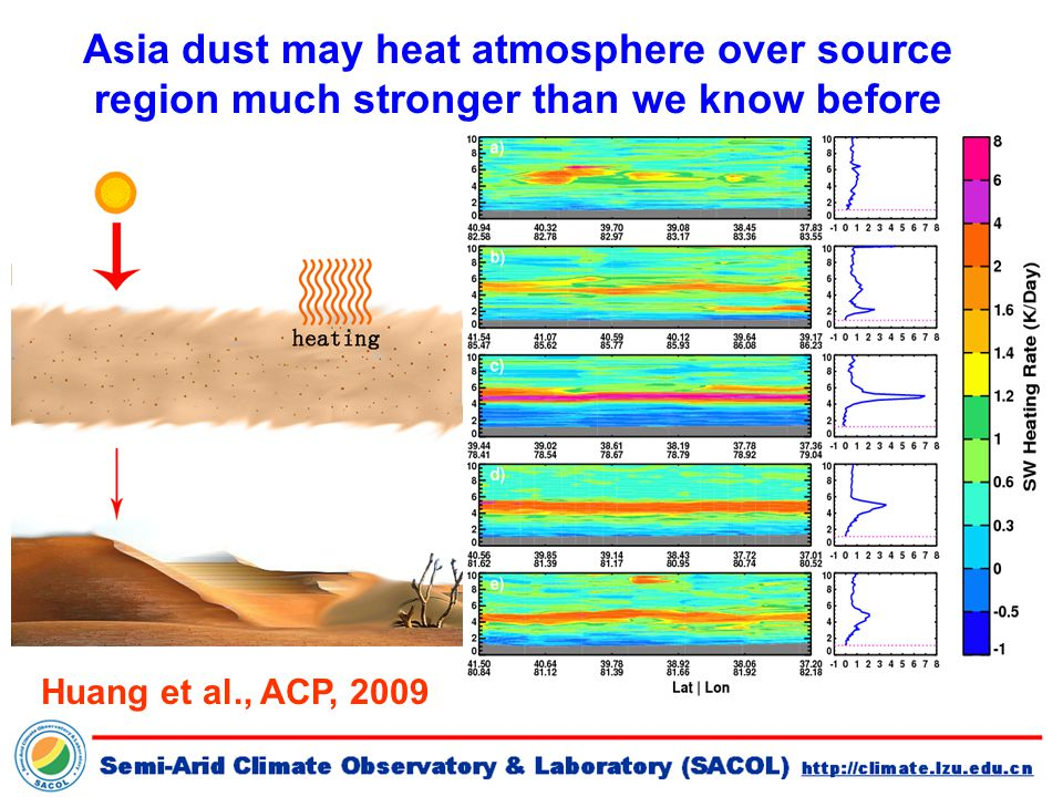 Asia dust may heat atmosphere over source region much stronger than we know before Huang et al., ACP, 2009