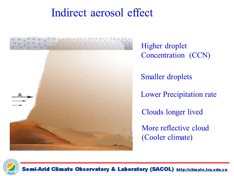 Higher droplet Concentration (CCN) Indirect aerosol effect Smaller droplets Lower Precipitation rate More reflective cloud (Cooler climate) Clouds longer lived