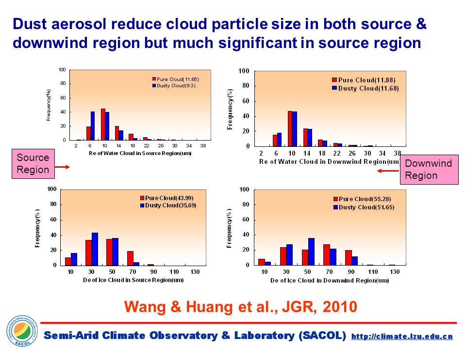 Source Region Downwind Region Dust aerosol reduce cloud particle size in both source & downwind region but much significant in source region Wang & Huang et al., JGR, 2010