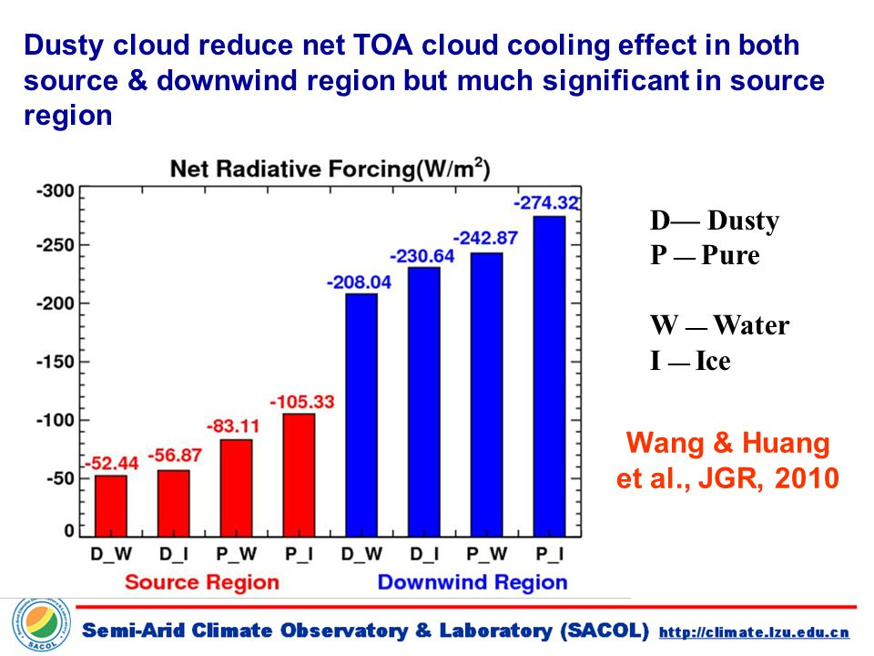 D— Dusty P — Pure W — Water I — Ice Dusty cloud reduce net TOA cloud cooling effect in both source & downwind region but much significant in source region Wang & Huang et al., JGR, 2010