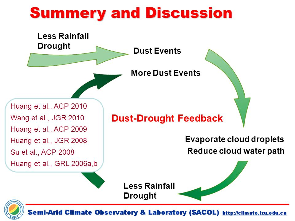 Evaporate cloud droplets Reduce cloud water path Less Rainfall Drought Dust Events More Dust Events Huang et al., ACP 2010 Wang et al., JGR 2010 Huang et al., ACP 2009 Huang et al., JGR 2008 Su et al., ACP 2008 Huang et al., GRL 2006a,b Dust-Drought Feedback Summery and Discussion Less Rainfall Drought