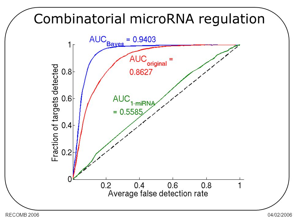 04/02/2006RECOMB 2006 Combinatorial microRNA regulation