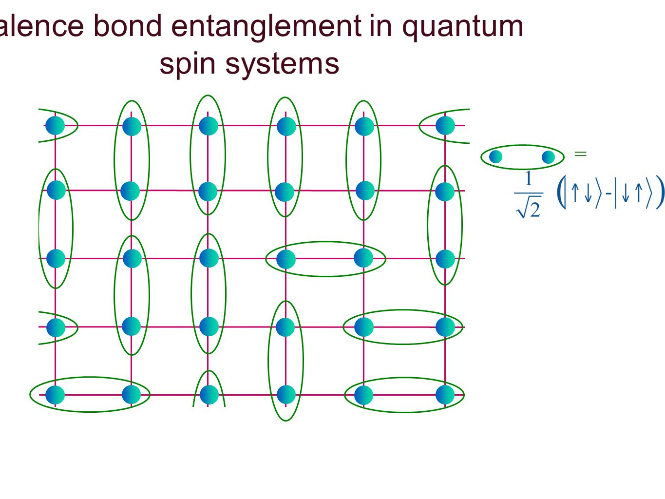 = Valence bond entanglement in quantum spin systems
