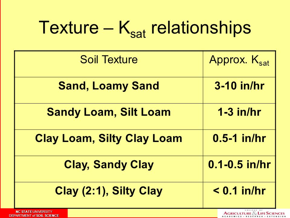 NC STATE UNIVERSITY DEPARTMENT of SOIL SCIENCE NC STATE UNIVERSITY DEPARTMENT of SOIL SCIENCE Texture – K sat relationships Soil TextureApprox.