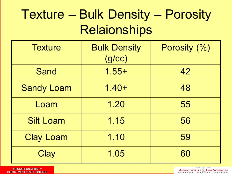 NC STATE UNIVERSITY DEPARTMENT of SOIL SCIENCE NC STATE UNIVERSITY DEPARTMENT of SOIL SCIENCE Texture – Bulk Density – Porosity Relaionships TextureBulk Density (g/cc) Porosity (%) Sand Sandy Loam Loam Silt Loam Clay Loam Clay1.0560
