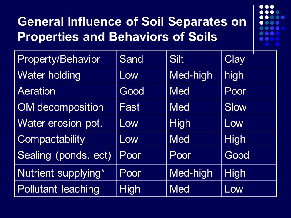 General Influence of Soil Separates on Properties and Behaviors of Soils Property/BehaviorSandSiltClay Water holdingLowMed-highhigh AerationGoodMedPoor OM decompositionFastMedSlow Water erosion pot.LowHighLow CompactabilityLowMedHigh Sealing (ponds, ect)Poor Good Nutrient supplying*PoorMed-highHigh Pollutant leachingHighMedLow
