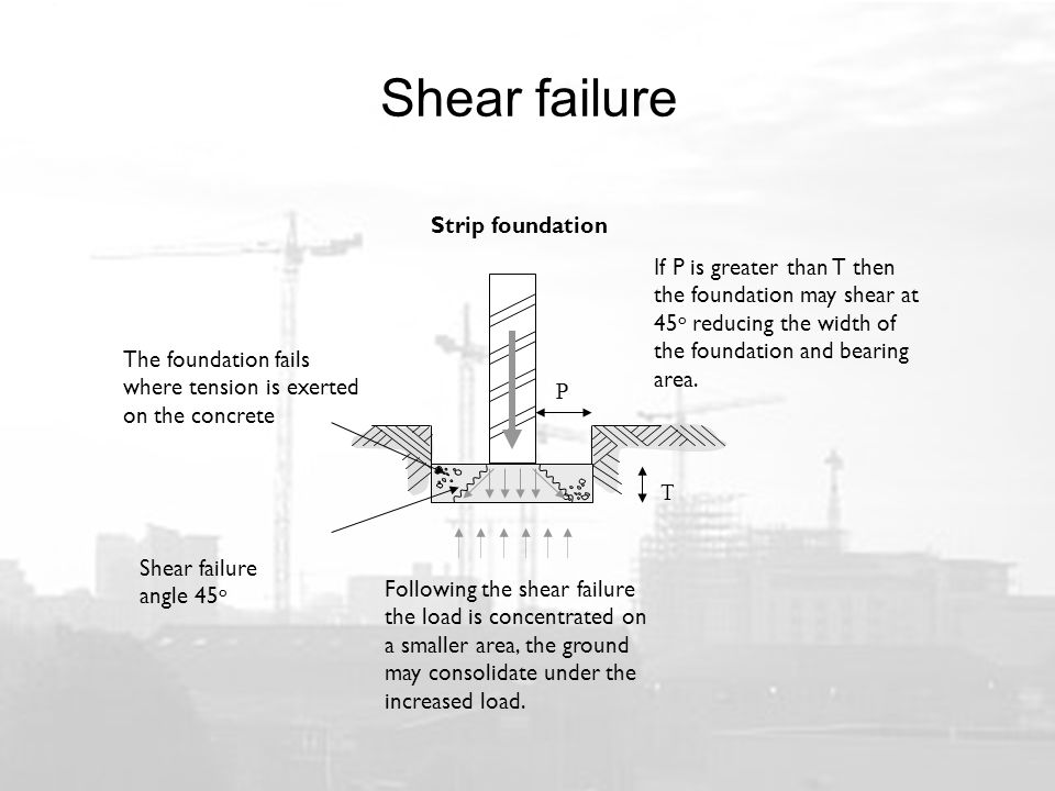 Shear failure Strip foundation Shear failure angle 45 o P T If P is greater than T then the foundation may shear at 45 o reducing the width of the foundation and bearing area.