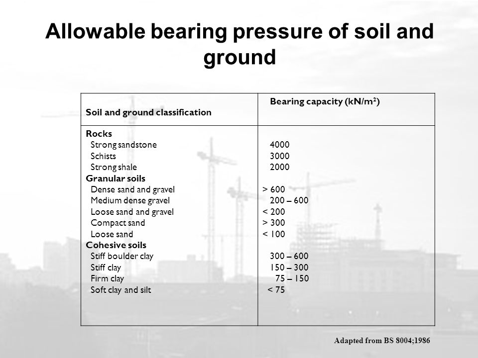 Allowable bearing pressure of soil and ground Soil and ground classification Bearing capacity (kN/m 2 ) Rocks Strong sandstone Schists Strong shale Granular soils Dense sand and gravel Medium dense gravel Loose sand and gravel Compact sand Loose sand Cohesive soils Stiff boulder clay Stiff clay Firm clay Soft clay and silt > – 600 < 200 > 300 < – – – 150 < 75 Adapted from BS 8004;1986