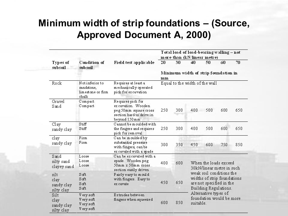 Minimum width of strip foundations – (Source, Approved Document A, 2000)