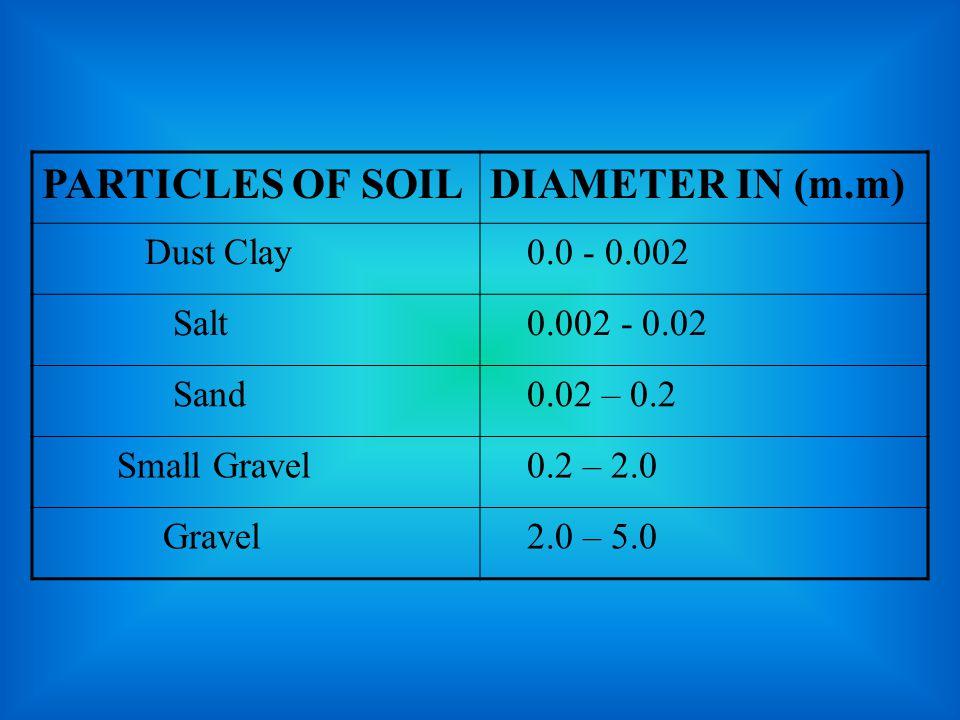 PARTICLES OF SOILDIAMETER IN (m.m) Dust Clay 0.0 - 0.002 Salt 0.002 - 0.02 Sand 0.02 – 0.2 Small Gravel 0.2 – 2.0 Gravel 2.0 – 5.0