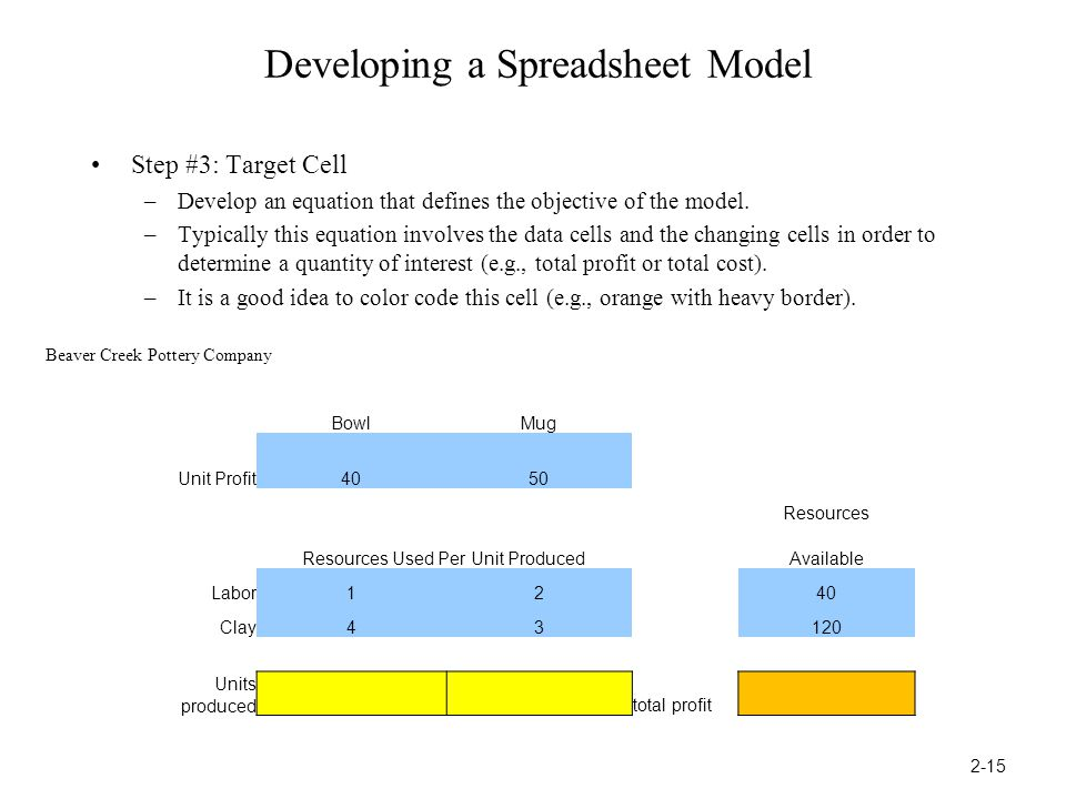 Developing a Spreadsheet Model Step #3: Target Cell –Develop an equation that defines the objective of the model.