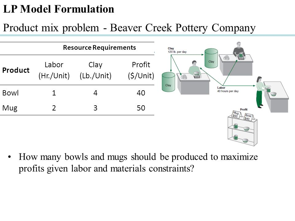LP Model Formulation Product mix problem - Beaver Creek Pottery Company How many bowls and mugs should be produced to maximize profits given labor and materials constraints.