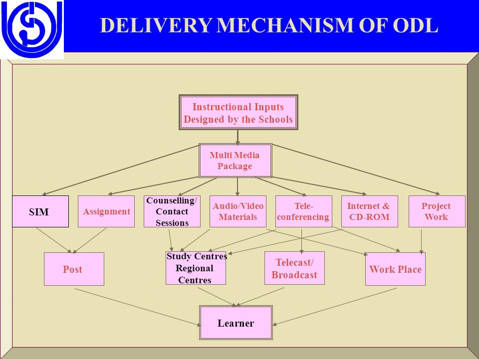 DELIVERY MECHANISM OF ODL SIM Assignment Counselling/ Contact Sessions Audio/Video Materials Tele- conferencing Internet & CD-ROM Project Work Post Study Centres Regional Centres Telecast/ Broadcast Work Place Learner Multi Media Package Instructional Inputs Designed by the Schools