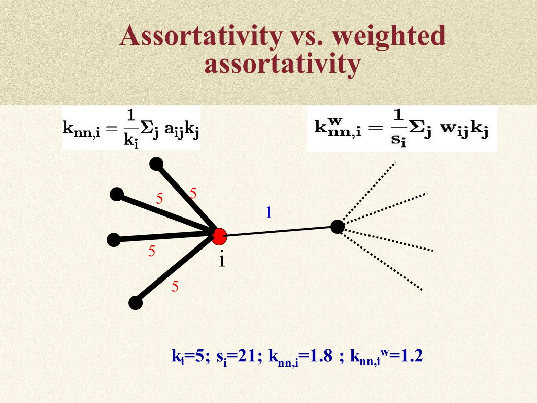 Assortativity vs. weighted assortativity k i =5; s i =21; k nn,i =1.8 ; k nn,i w = i