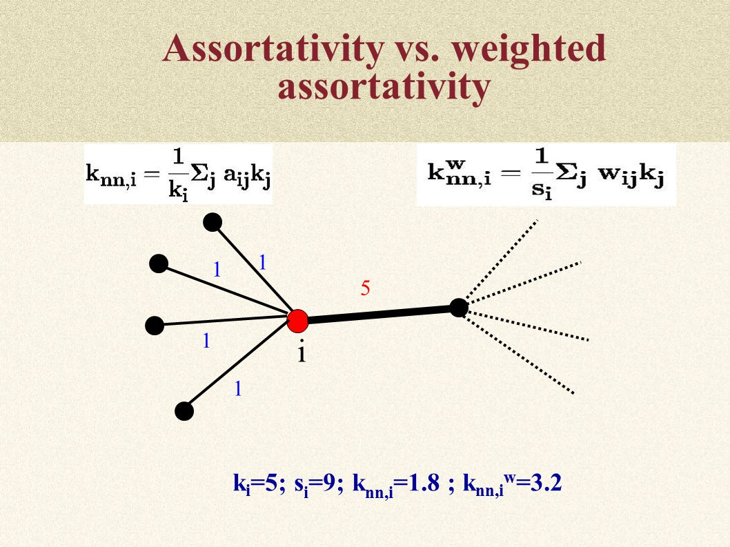 Assortativity vs. weighted assortativity k i =5; s i =9; k nn,i =1.8 ; k nn,i w = i