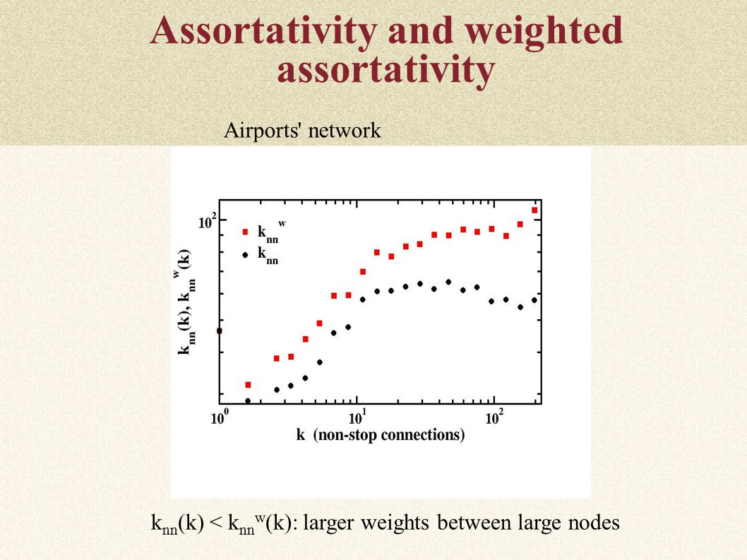 Assortativity and weighted assortativity Airports network k nn (k) < k nn w (k): larger weights between large nodes