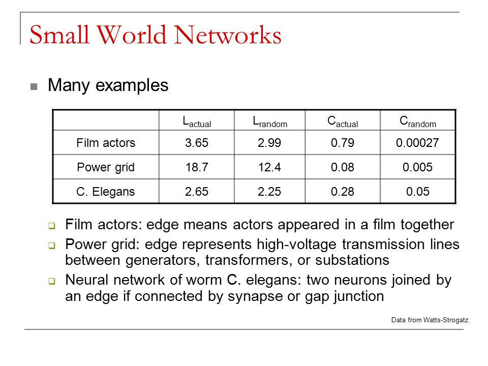 Small World Networks Many examples  Film actors: edge means actors appeared in a film together  Power grid: edge represents high-voltage transmission lines between generators, transformers, or substations  Neural network of worm C.