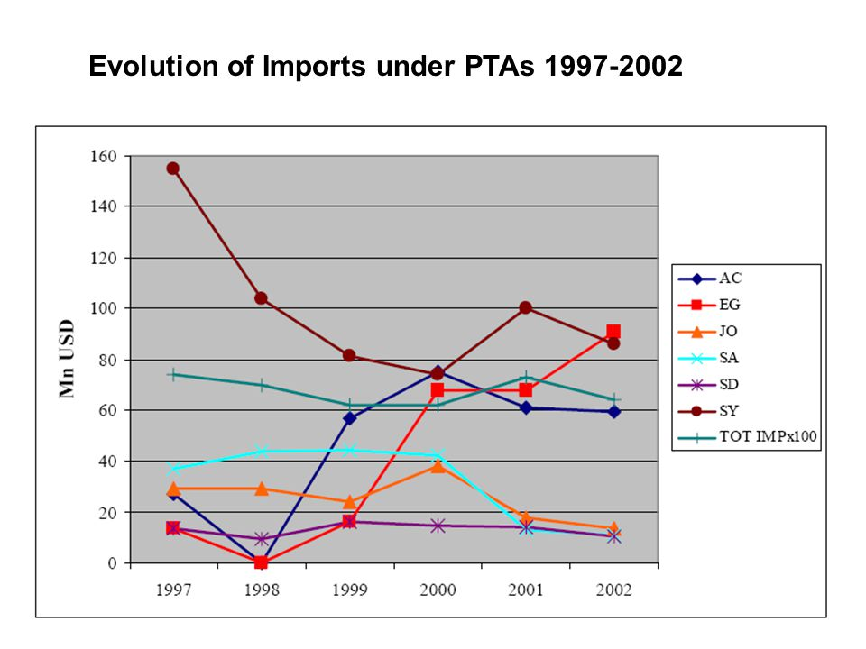 Evolution of Imports under PTAs