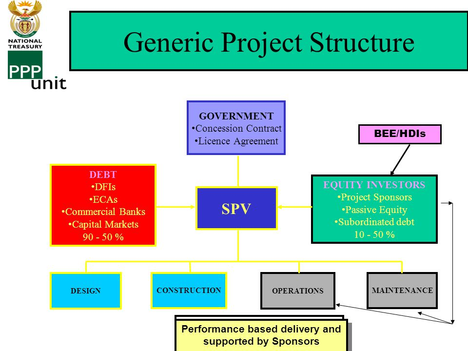 FINANCING OF PPP PROJECTS – Limited Recourse Project Finance (continue) Project Finance (Limited recourse/non-recourse) –Off-Balance Sheet –Limited / non-recourse project finance –Balance Sheets only until Project Completion –Ring-fenced project cash flow –Complex legal structures, but very logical approach –Cash-flow driven –Ratios – D:E / DSCR / LLCR / PLCR and ALL