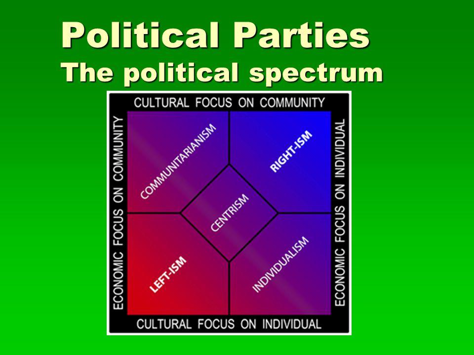 Political Parties The political spectrum