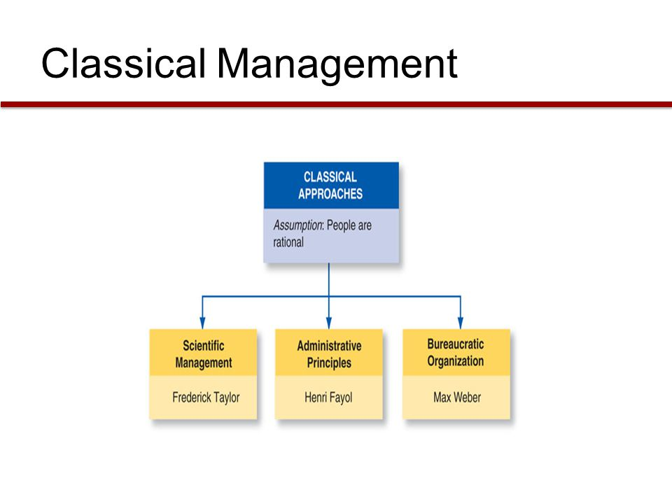 Classical Management Please insert the classical approaches graphic from page 32 here.