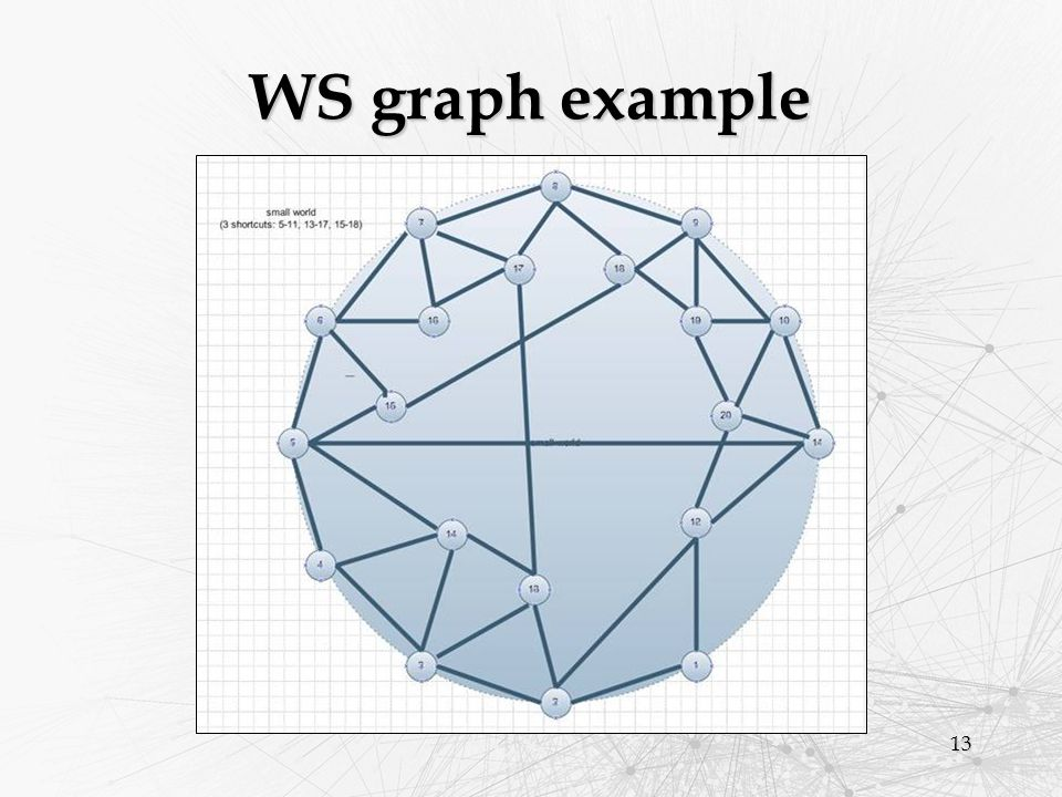 13 WS graph example