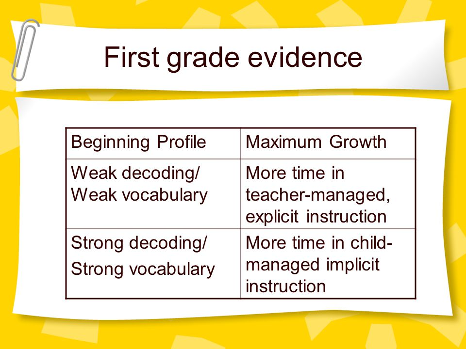 First grade evidence Beginning ProfileMaximum Growth Weak decoding/ Weak vocabulary More time in teacher-managed, explicit instruction Strong decoding/ Strong vocabulary More time in child- managed implicit instruction