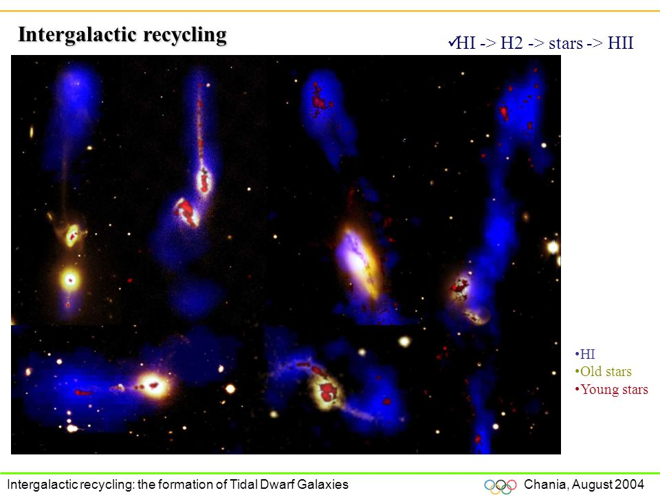 Chania, August 2004 Intergalactic recycling: the formation of Tidal Dwarf Galaxies Intergalactic recycling HI -> H2 -> stars -> HII HI Old stars Young stars