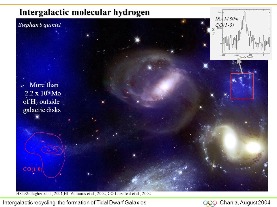 Chania, August 2004 Intergalactic recycling: the formation of Tidal Dwarf Galaxies Stephan's quintet HST/Gallagher et al., 2001;HI: Williams et al., 2002; CO:Lisenfeld et al., 2002 More than 2.2 x 10 9 Mo of H 2 outside galactic disks CO(1-0) Intergalactic molecular hydrogen IRAM 30m CO(1-0)