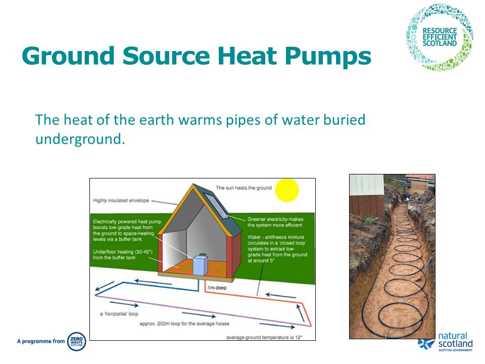 Ground Source Heat Pumps The heat of the earth warms pipes of water buried underground.