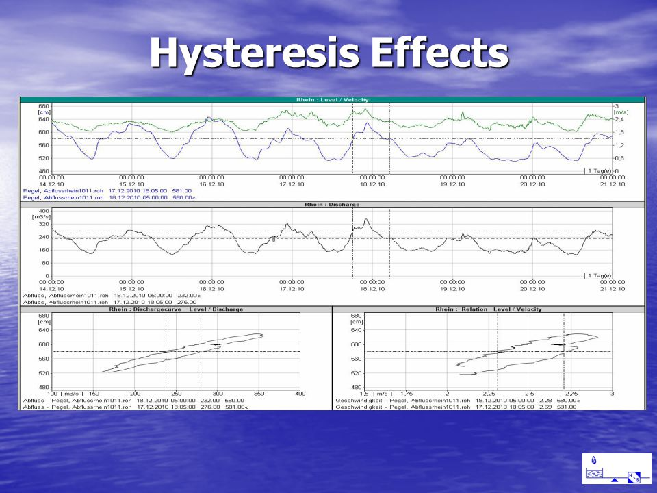 Hysteresis Effects