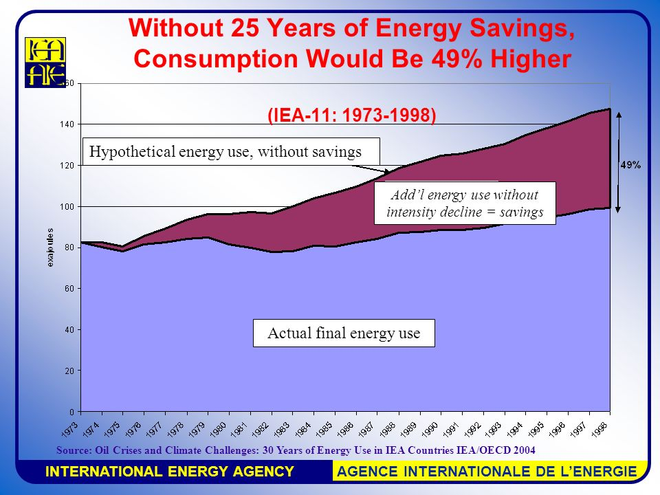 INTERNATIONAL ENERGY AGENCY AGENCE INTERNATIONALE DE L'ENERGIE Hypothetical energy use, without savings Actual final energy use Add'l energy use without intensity decline = savings Without 25 Years of Energy Savings, Consumption Would Be 49% Higher (IEA-11: ) Source: Oil Crises and Climate Challenges: 30 Years of Energy Use in IEA Countries IEA/OECD 2004