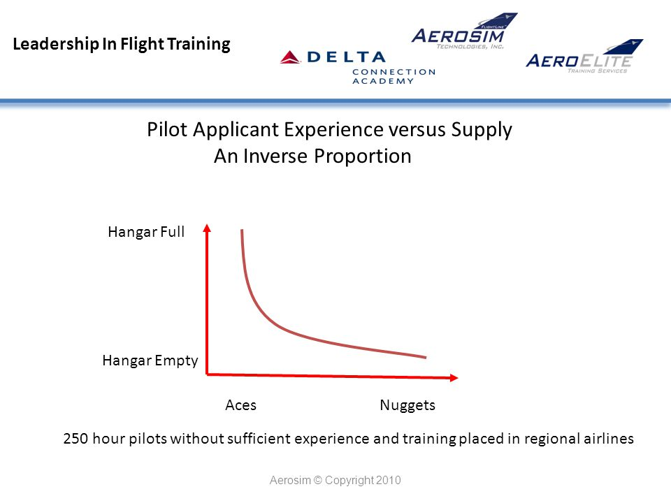 Leadership In Flight Training Aerosim © Copyright 2010 Pilot Applicant Experience versus Supply An Inverse Proportion Aces Nuggets Hangar Full Hangar Empty 250 hour pilots without sufficient experience and training placed in regional airlines