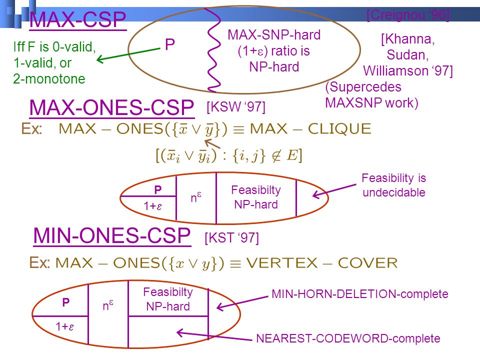 MAX-CSP MAX-ONES-CSP MIN-ONES-CSP P MAX-SNP-hard (1+  ) ratio is NP-hard Iff F is 0-valid, 1-valid, or 2-monotone [Creignou '96] [Khanna, Sudan, Williamson '97] (Supercedes MAXSNP work) Ex: P 1+  nn Feasibilty NP-hard Feasibility is undecidable Ex: [KSW '97] [KST '97] P 1+  nn Feasibilty NP-hard NEAREST-CODEWORD-complete MIN-HORN-DELETION-complete