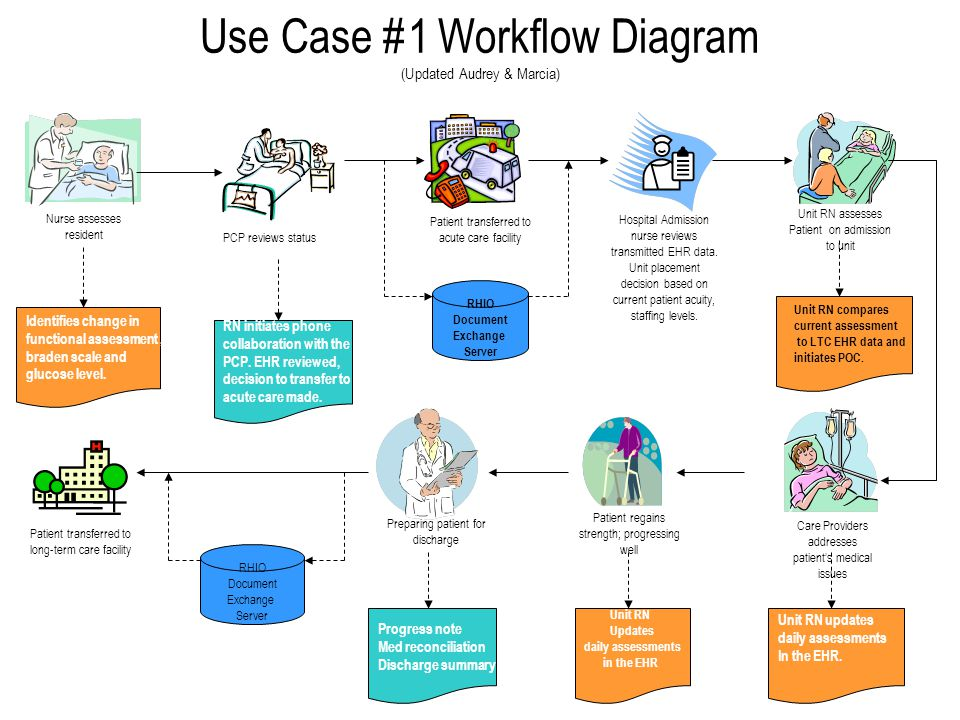 describing the assessment process for hospital ward patient nursing essay If you prepared a process map describing examples of challenges with risk assessment tools include: hospitals reducing handoff risk during hospital patient.