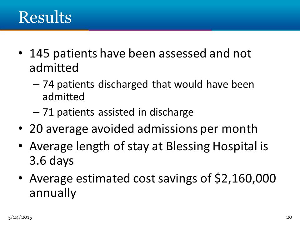 5/24/ Results 145 patients have been assessed and not admitted – 74 patients discharged that would have been admitted – 71 patients assisted in discharge 20 average avoided admissions per month Average length of stay at Blessing Hospital is 3.6 days Average estimated cost savings of $2,160,000 annually