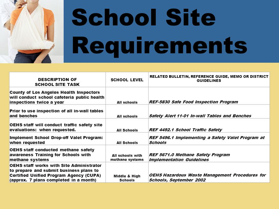 School Site Requirements DESCRIPTION OF SCHOOL SITE TASK SCHOOL LEVEL RELATED BULLETIN, REFERENCE GUIDE, MEMO OR DISTRICT GUIDELINES County of Los Angeles Health Inspectors will conduct school cafeteria public health inspections twice a year All schools REF-5830 Safe Food Inspection Program Prior to use inspection of all in-wall tables and benches All schools Safety Alert In-wall Tables and Benches OEHS staff will conduct traffic safety site evaluations: when requested.
