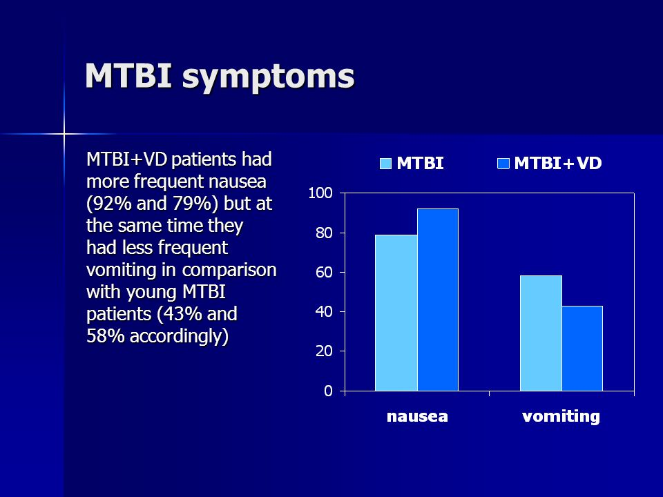 MTBI symptoms MTBI+VD patients had more frequent nausea (92% and 79%) but at the same time they had less frequent vomiting in comparison with young MTBI patients (43% and 58% accordingly)