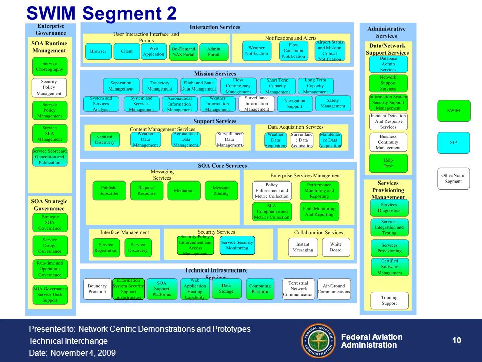 10 Federal Aviation Administration Presented to: Network Centric Demonstrations and Prototypes Technical Interchange Date: November 4, 2009 SWIM Segment 2