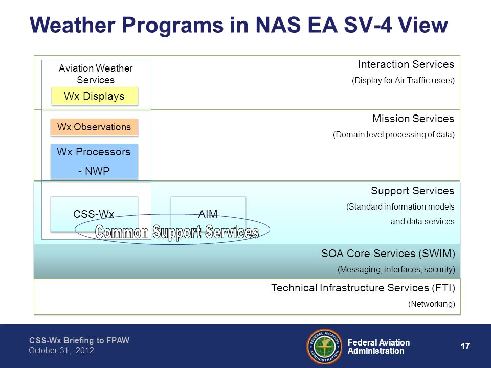 CSS-Wx Briefing to FPAW 17 Federal Aviation Administration October 31, 2012 Support Services (Standard information models and data services Support Services (Standard information models and data services Interaction Services (Display for Air Traffic users) Interaction Services (Display for Air Traffic users) Mission Services (Domain level processing of data) Mission Services (Domain level processing of data) SOA Core Services (SWIM) (Messaging, interfaces, security) SOA Core Services (SWIM) (Messaging, interfaces, security) Weather Programs in NAS EA SV-4 View Aviation Weather Services CSS-Wx Wx Displays Wx Observations AIM Wx Processors - NWP Wx Processors - NWP Technical Infrastructure Services (FTI) (Networking) Technical Infrastructure Services (FTI) (Networking)