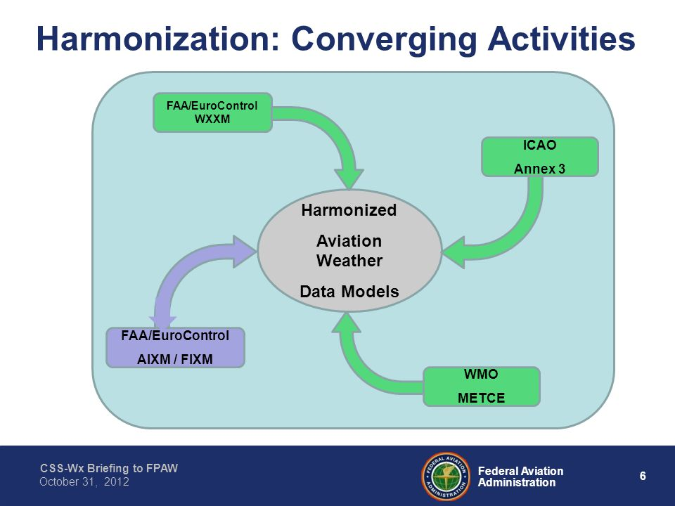 CSS-Wx Briefing to FPAW 6 Federal Aviation Administration October 31, 2012 Harmonized Aviation Weather Data Models ICAO Annex 3 FAA/EuroControl WXXM FAA/EuroControl AIXM / FIXM WMO METCE Harmonization: Converging Activities