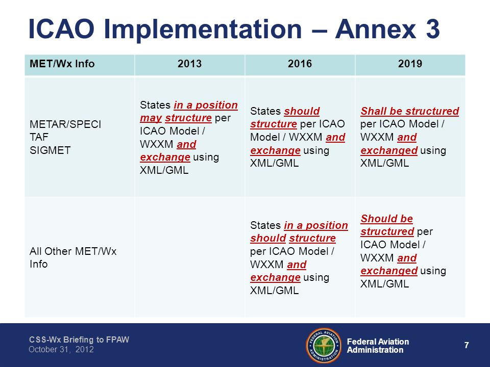CSS-Wx Briefing to FPAW 7 Federal Aviation Administration October 31, 2012 ICAO Implementation – Annex 3 MET/Wx Info METAR/SPECI TAF SIGMET States in a position may structure per ICAO Model / WXXM and exchange using XML/GML States should structure per ICAO Model / WXXM and exchange using XML/GML Shall be structured per ICAO Model / WXXM and exchanged using XML/GML All Other MET/Wx Info States in a position should structure per ICAO Model / WXXM and exchange using XML/GML Should be structured per ICAO Model / WXXM and exchanged using XML/GML