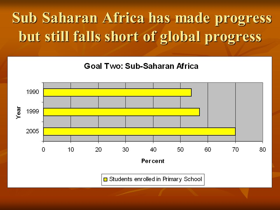 Sub Saharan Africa has made progress but still falls short of global progress Sub Saharan Africa has made progress but still falls short of global progress