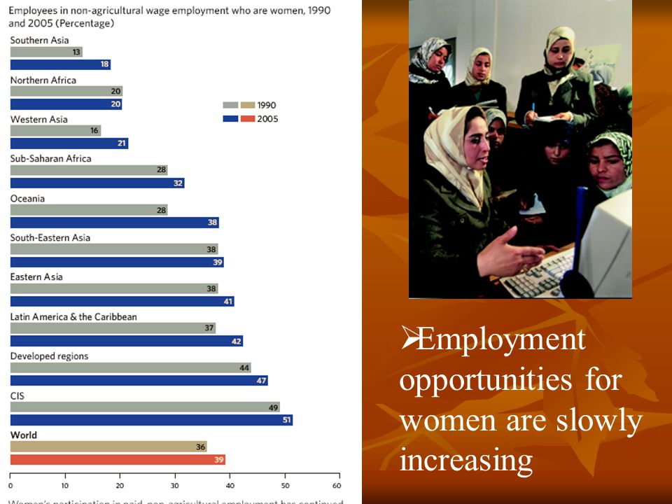  Employment opportunities for women are slowly increasing