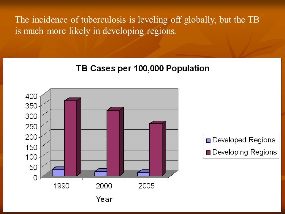 The incidence of tuberculosis is leveling off globally, but the TB is much more likely in developing regions.
